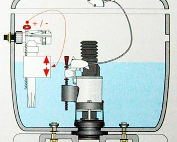 Cambiar el mecanismo cisterna